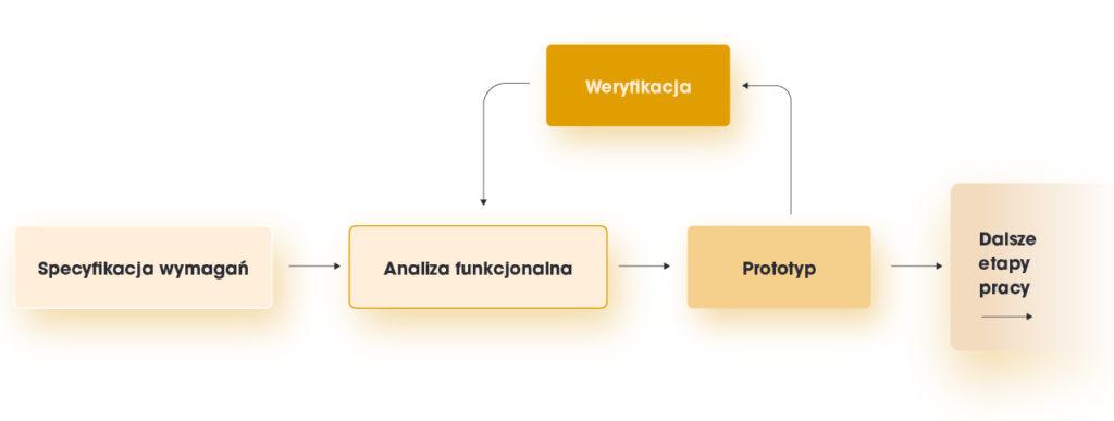 Prototypowanie w procesie tworzenia oprogramowania