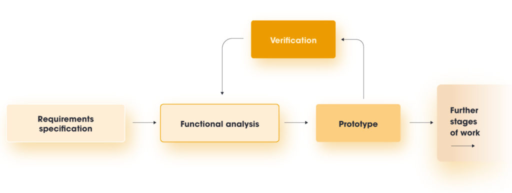Prototyping in the software development process