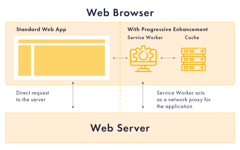 PWAs must contain web browser and web server