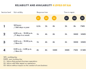 4 levels of SLA