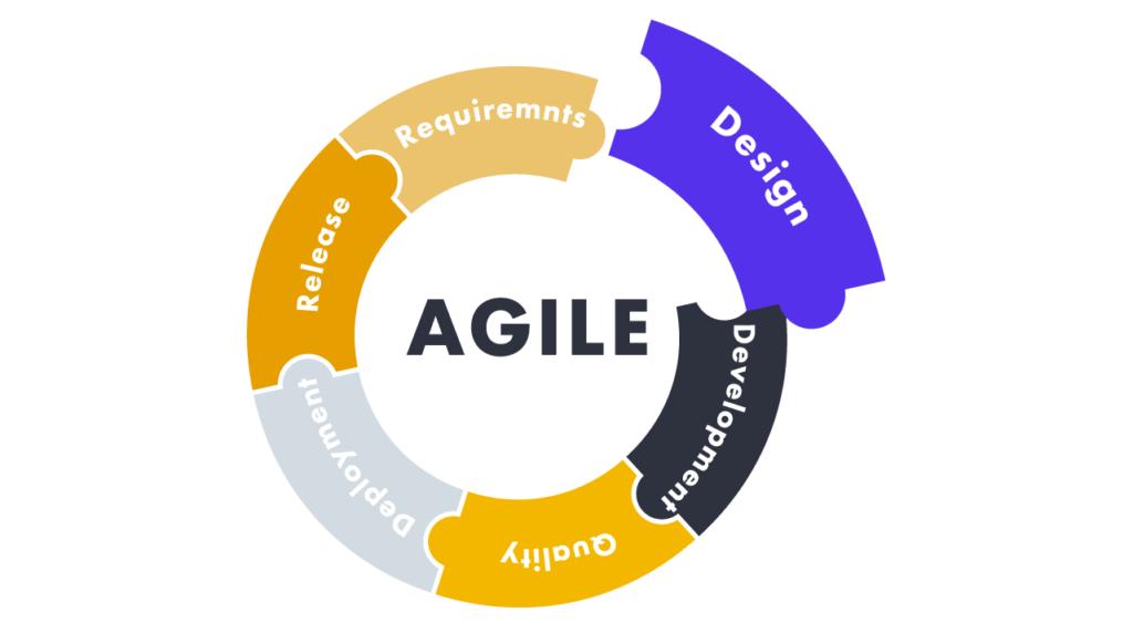 software development model - agile