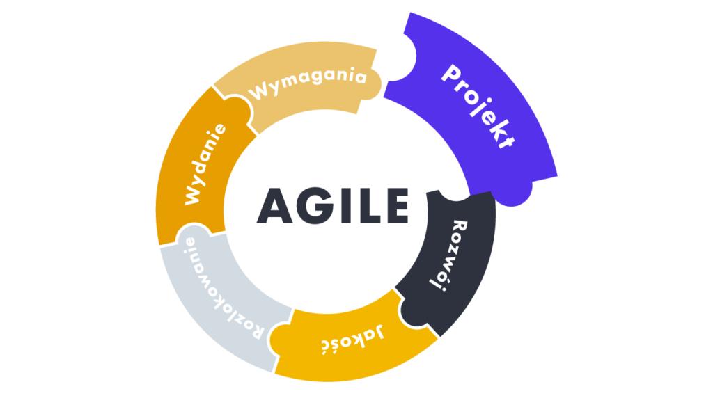 model tworzenia oprogramowania - agile