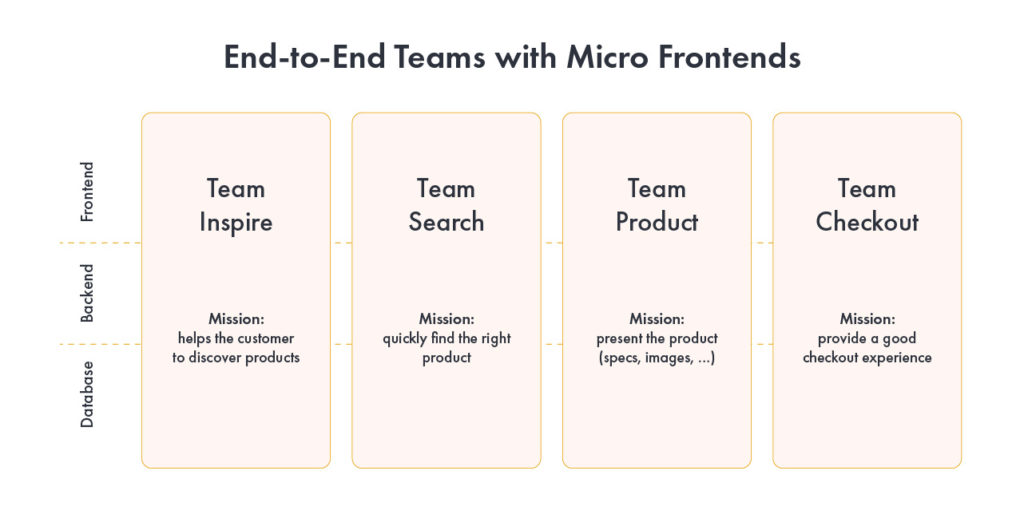 end-to-end teams with micro frontends