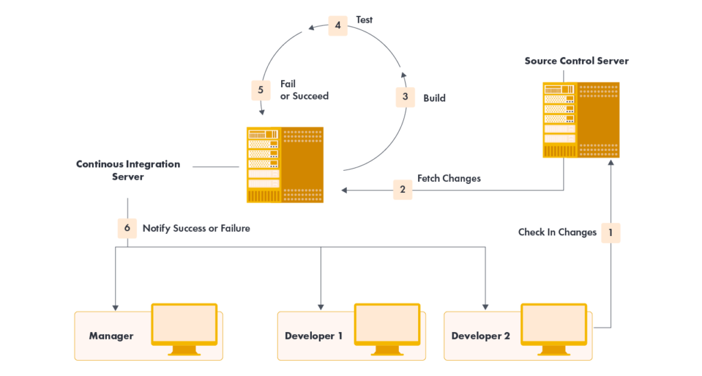 how to create code using continuous integration