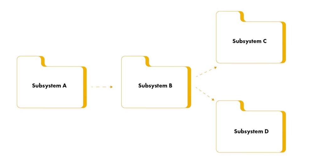 building an implementation model