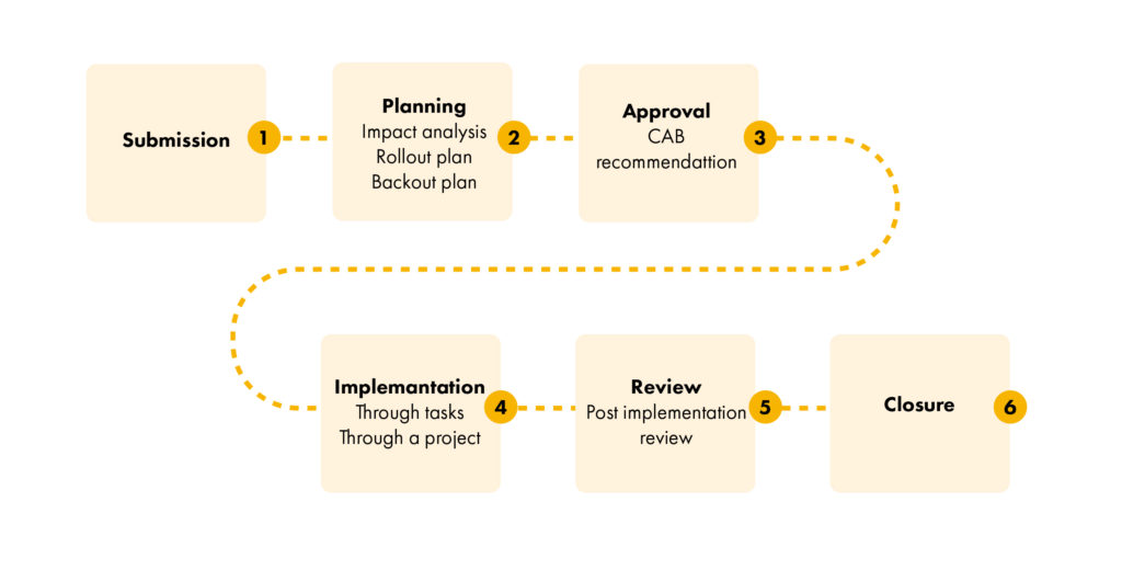 change and release management process