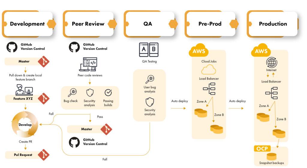 Continuous Integration/Continuous Deployment Processes