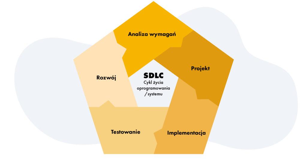 Software/System Development Life Cycle - SDLC